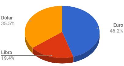Distribución en Moneda