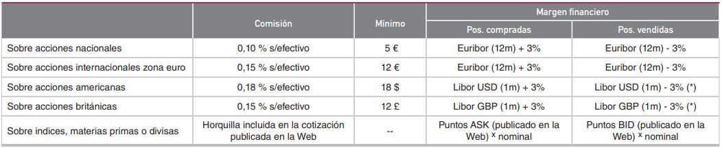 broker renta4 CFDs