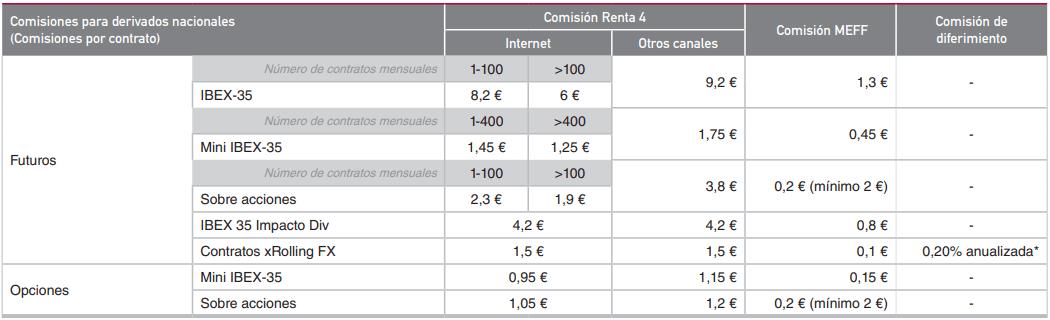 broker renta4 derivados nacionales