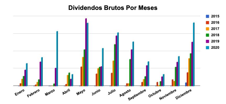 tabla dividendos mensuales 2020
